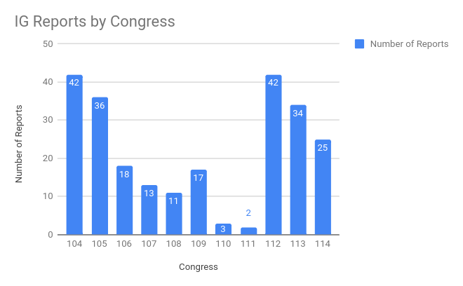 House IG Report Graph