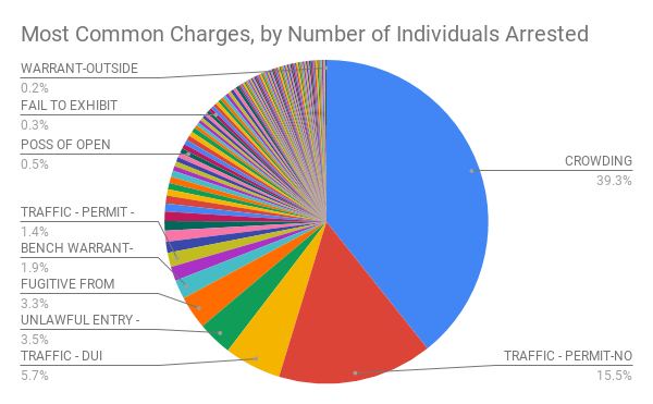 Most Common Charges, by Number of Individuals Arrested