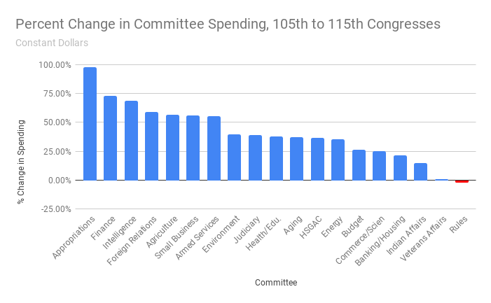 Percent Change in Committee Spending, 105th to 115th Congresses