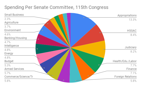 Spending Per Senate Committee, 115th Congress (1)
