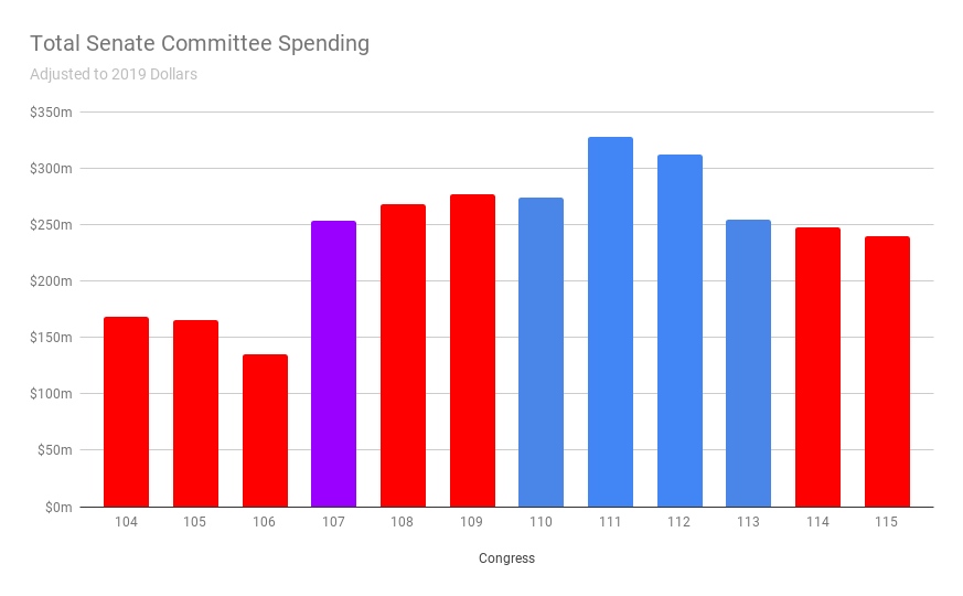 Total Senate Committee Spending (1)