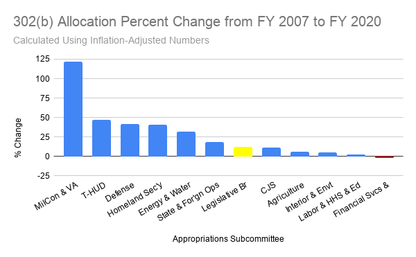 302(b) Allocation Percent Change from FY 2007 to FY 2020