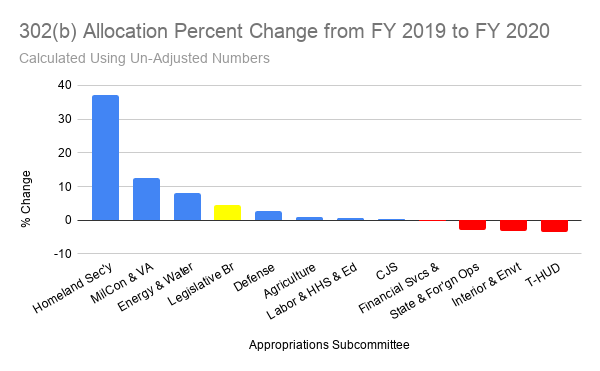 302(b) Allocation Percent Change from FY 2019 to FY 2020