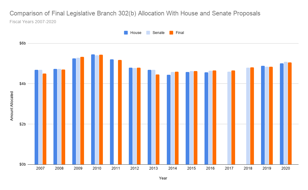 Comparison of Final Legislative Branch 302(b) Allocation With House and Senate Proposals