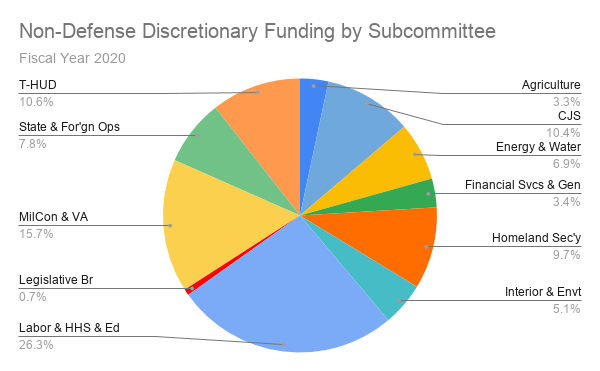 Non-Defense Discretionary Funding by Subcommittee