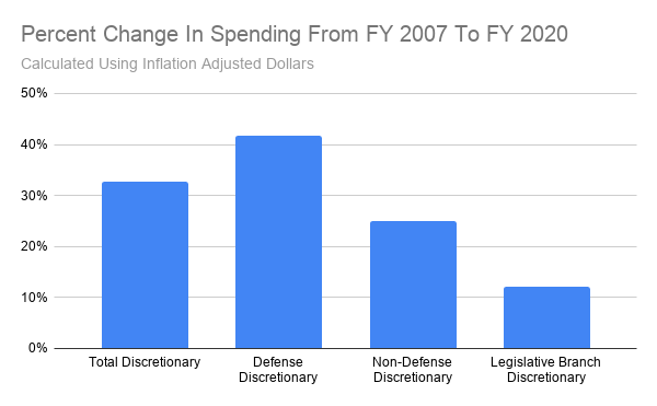 Percent Change In Spending From FY 2007 To FY 2020.png