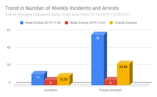 Trend in Number of Weekly Incidents and Arrests (1).png