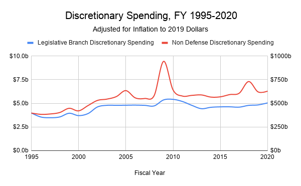 Discretionary Appropriations Spending from 1995-2020