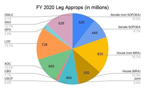 FY 2020 Leg Branch Approps