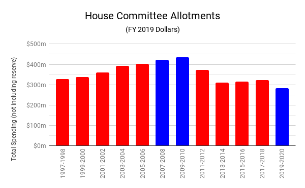 House Committee Allotments