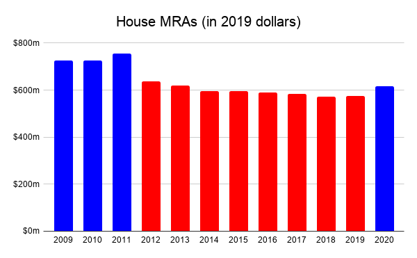 House MRAs in 2019 dollars
