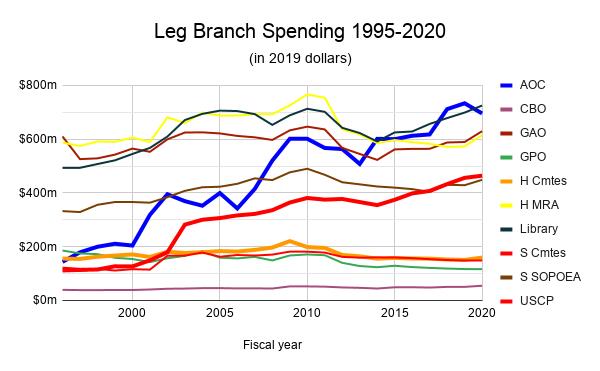 Leg Branch Spending 1995-2020