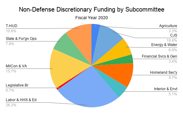 Non-defense discretionary spending by approps subcommittee