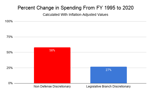 Percentage Change in Non-defense appropriations discretionary spending 1995-2020