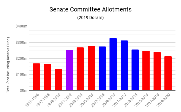 Senate Committee Allotments