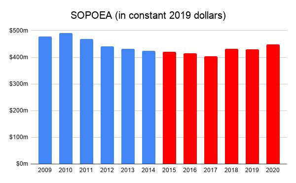 SOPOEA in constant 2019 dollars