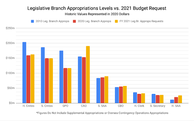 Legislative Branch Approps Levels