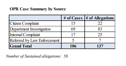 Table of OPR Case Summary Statistics. There are 15 citizen complaint cases and 22 citizen allegations. There are 69 department investigation cases and 83 department investigation allegations. There are 17 internal complaint cases and 25 internal complaint allegations. There are 5 referred by law enforcement cases and 7 referred by law enforcement allegations. There are 106 total cases and 137 total allegations. There are 58 sustained allegations.