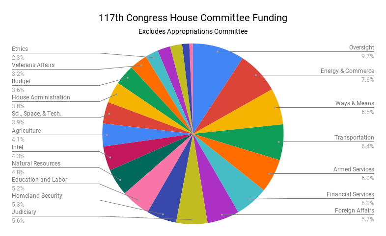 Pie chart of funding for each committee