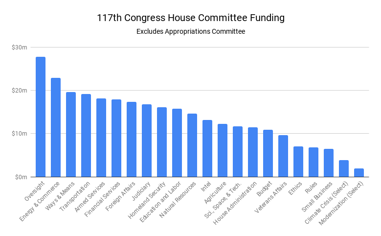 Bar Chart with blue columns representing funding for each committee, except the Appropriations Committee, during the 117th Congress