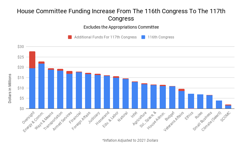 Bar Chart of each committee's funding for the 116th Congress in blue, additional funding for the 117th Congress is represented by a red bar on top of the blue bar.
