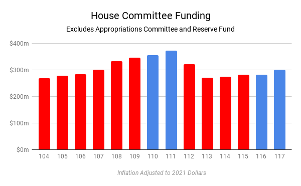 Bar chart of total funding for House committees, excluding the Appropriations committee, each Congress for the 104th Congress through the 117th Congress. Republican-Controlled Congresses are in red, Democratically-controlled Congresses are in blue.