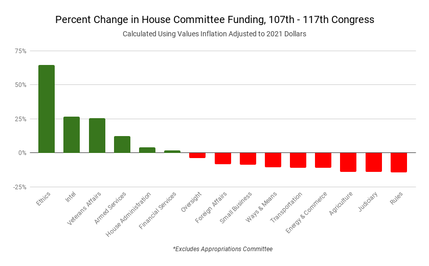 Bar chart representing the percent change in funding for each committee from the 107th to 117th Congress. Increases are in green, cuts are in red.