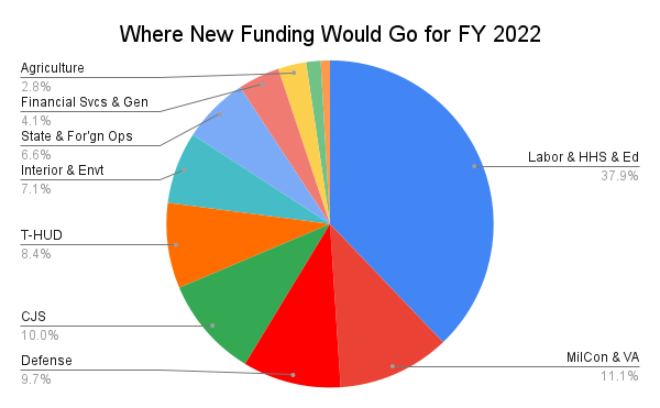 This is a pie chart that shows where the House proposed to place its increased funding. It appears that Labor/ HHS would get a 38 percent increase, followed by Military Construction at 11 percent, Defense at 9.7 percent, CJS at 10 percent, and everything else less than that.
